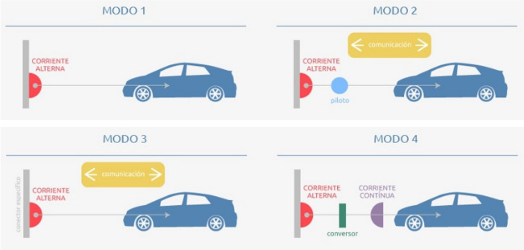 Esquema modos carga coche eléctrico