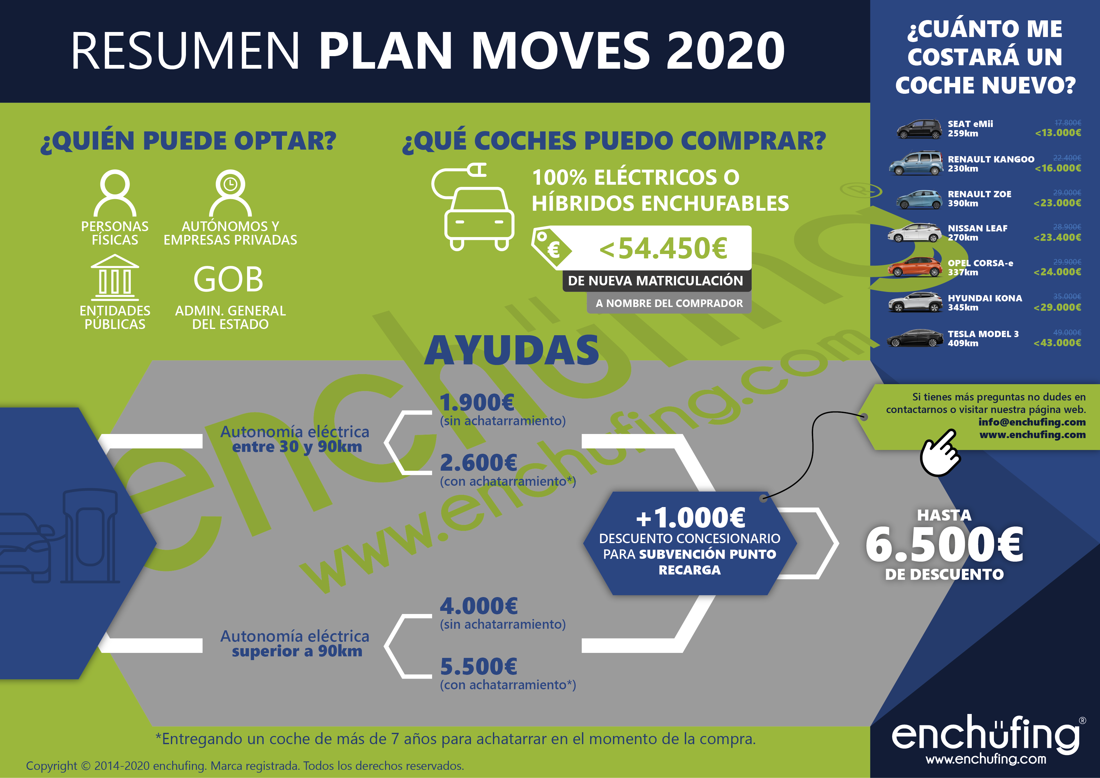 Infografía Plan MOVES 2020