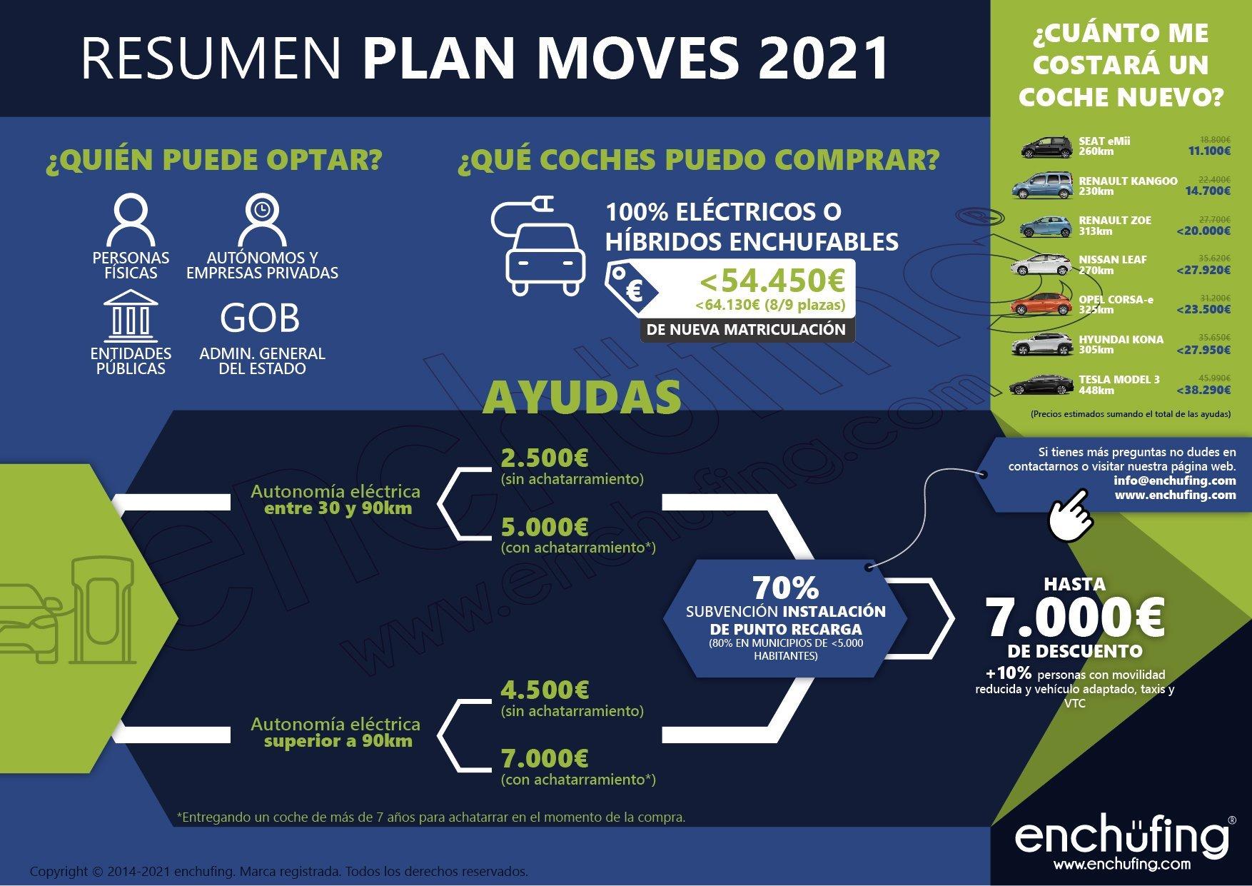 Infografía PLAN MOVES III